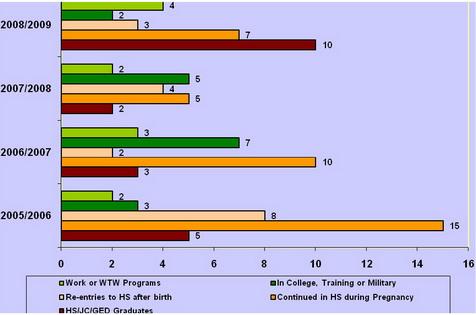 T-PEP Client Participation 2005-2009