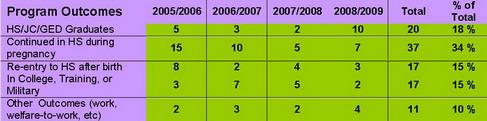 T-PEP Outcomes 2005-2009